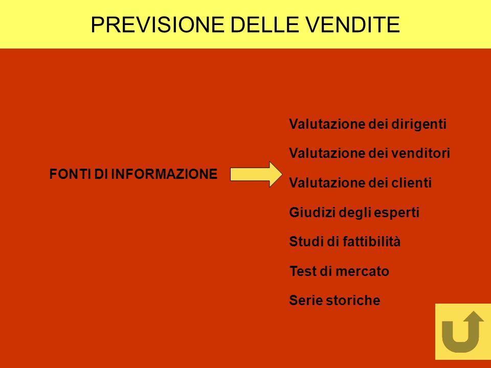 PREVISIONE DELLE VENDITE Valutazione dei dirigenti Valutazione dei venditori Valutazione dei clienti Giudizi degli esperti Studi di fattibilità Test d