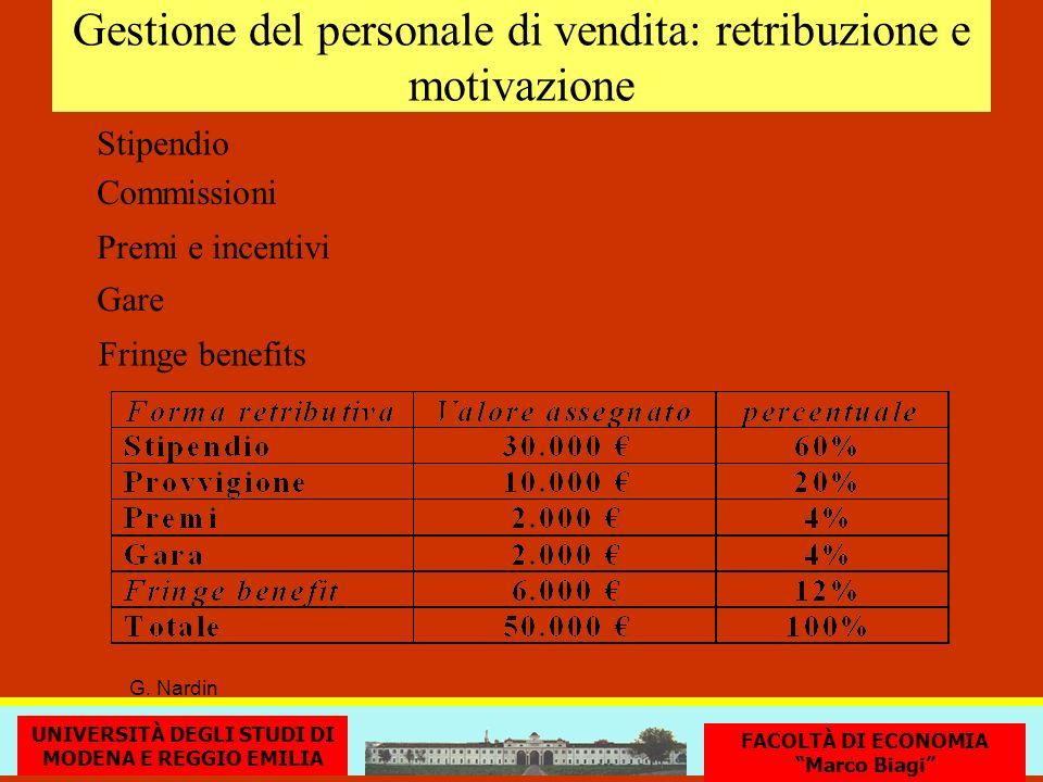 Gestione del personale di vendita: retribuzione e motivazione Stipendio G. Nardin Premi e incentivi Commissioni Gare Fringe benefits UNIVERSITÀ DEGLI