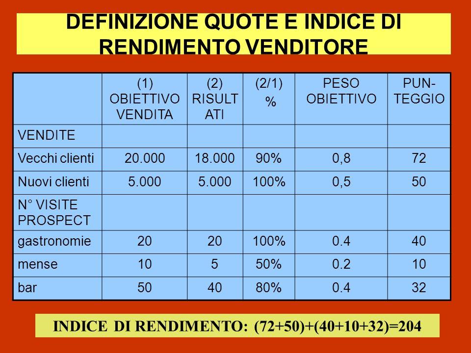 DEFINIZIONE QUOTE E INDICE DI RENDIMENTO VENDITORE (1) OBIETTIVO VENDITA (2) RISULT ATI (2/1) % PESO OBIETTIVO PUN- TEGGIO VENDITE Vecchi clienti20.00