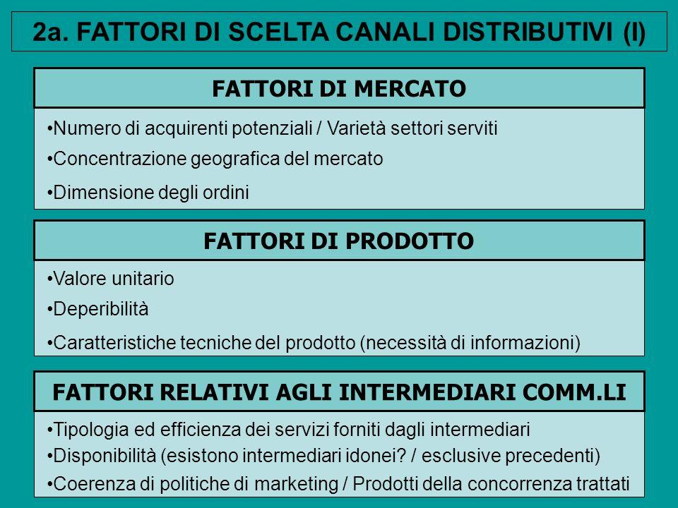 FATTORI DI MERCATO Numero di acquirenti potenziali / Varietà settori serviti Concentrazione geografica del mercato FATTORI DI PRODOTTO Valore unitario