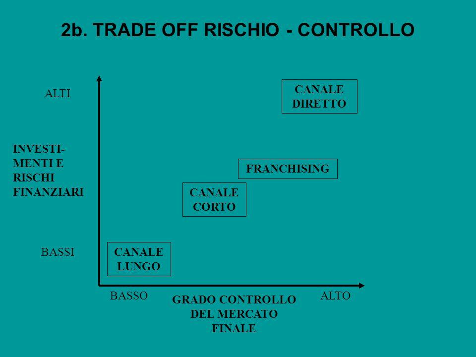 2b. TRADE OFF RISCHIO - CONTROLLO INVESTI- MENTI E RISCHI FINANZIARI GRADO CONTROLLO DEL MERCATO FINALE CANALE DIRETTO FRANCHISING CANALE LUNGO BASSOA