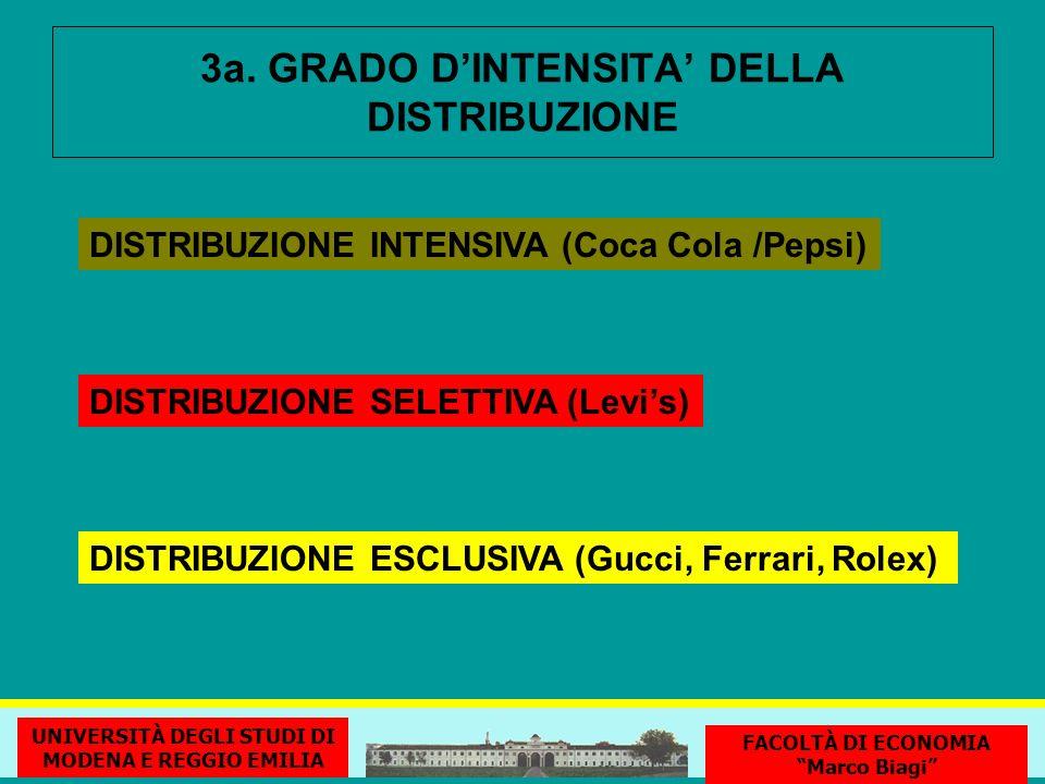 3a. GRADO DINTENSITA DELLA DISTRIBUZIONE DISTRIBUZIONE INTENSIVA (Coca Cola /Pepsi) DISTRIBUZIONE SELETTIVA (Levis) DISTRIBUZIONE ESCLUSIVA (Gucci, Fe