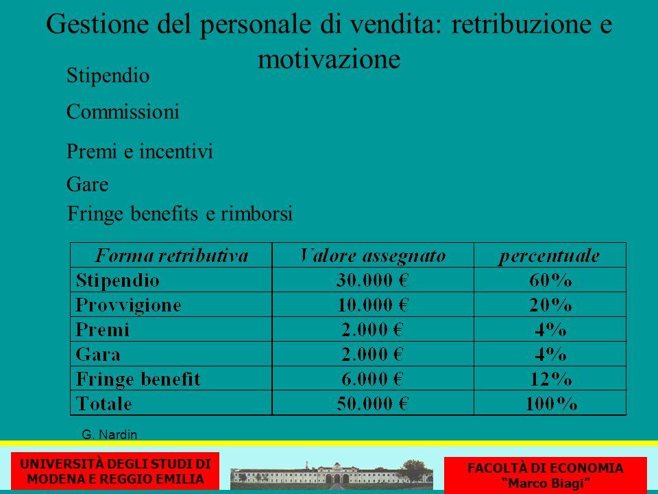Gestione del personale di vendita: retribuzione e motivazione Stipendio G. Nardin Premi e incentivi Commissioni Gare Fringe benefits e rimborsi UNIVER