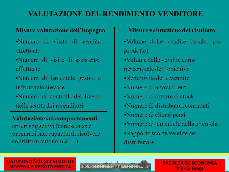 VALUTAZIONE DEL RENDIMENTO VENDITORE Misure valutazione dellimpegno Numero di visite di vendita effettuate. Numero di visite di assistenza effettuate.