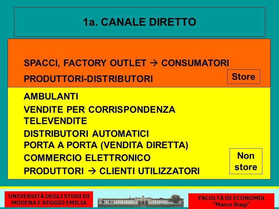 1a. CANALE DIRETTO SPACCI, FACTORY OUTLET CONSUMATORI PRODUTTORI-DISTRIBUTORI COMMERCIO ELETTRONICO VENDITE PER CORRISPONDENZA TELEVENDITE DISTRIBUTOR