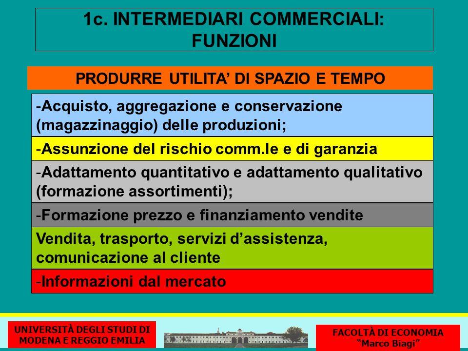 1c. INTERMEDIARI COMMERCIALI: FUNZIONI -Acquisto, aggregazione e conservazione (magazzinaggio) delle produzioni; PRODURRE UTILITA DI SPAZIO E TEMPO -A