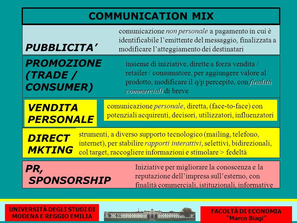 COMMUNICATION MIX PUBBLICITA non personale comunicazione non personale a pagamento in cui è identificabile lemittente del messaggio, finalizzata a modificare latteggiamento dei destinatari VENDITA PERSONALE PR, SPONSORSHIP Iniziative per migliorare la conoscenza e la reputazione dellimpresa sullesterno, con finalità commerciali, istituzionali, informative personale comunicazione personale, diretta, (face-to-face) con potenziali acquirenti, decisori, utilizzatori, influenzatori PROMOZIONE (TRADE / CONSUMER) finalità commerciali insieme di iniziative, dirette a forza vendita / retailer / consumatore, per aggiungere valore al prodotto, modificare il q/p percepito, con finalità commerciali di breve DIRECT MKTING rapporti interattivi strumenti, a diverso supporto tecnologico (mailing, telefono, internet), per stabilire rapporti interattivi, selettivi, bidirezionali, col target, raccogliere informazioni e stimolare > fedeltà UNIVERSITÀ DEGLI STUDI DI MODENA E REGGIO EMILIA FACOLTÀ DI ECONOMIA Marco Biagi