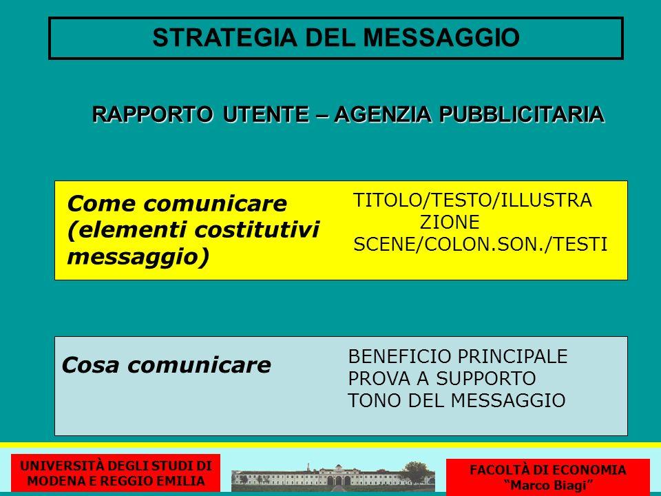 STRATEGIA DEL MESSAGGIO Cosa comunicare BENEFICIO PRINCIPALE PROVA A SUPPORTO TONO DEL MESSAGGIO Come comunicare (elementi costitutivi messaggio) TITOLO/TESTO/ILLUSTRA ZIONE SCENE/COLON.SON./TESTI RAPPORTO UTENTE – AGENZIA PUBBLICITARIA UNIVERSITÀ DEGLI STUDI DI MODENA E REGGIO EMILIA FACOLTÀ DI ECONOMIA Marco Biagi