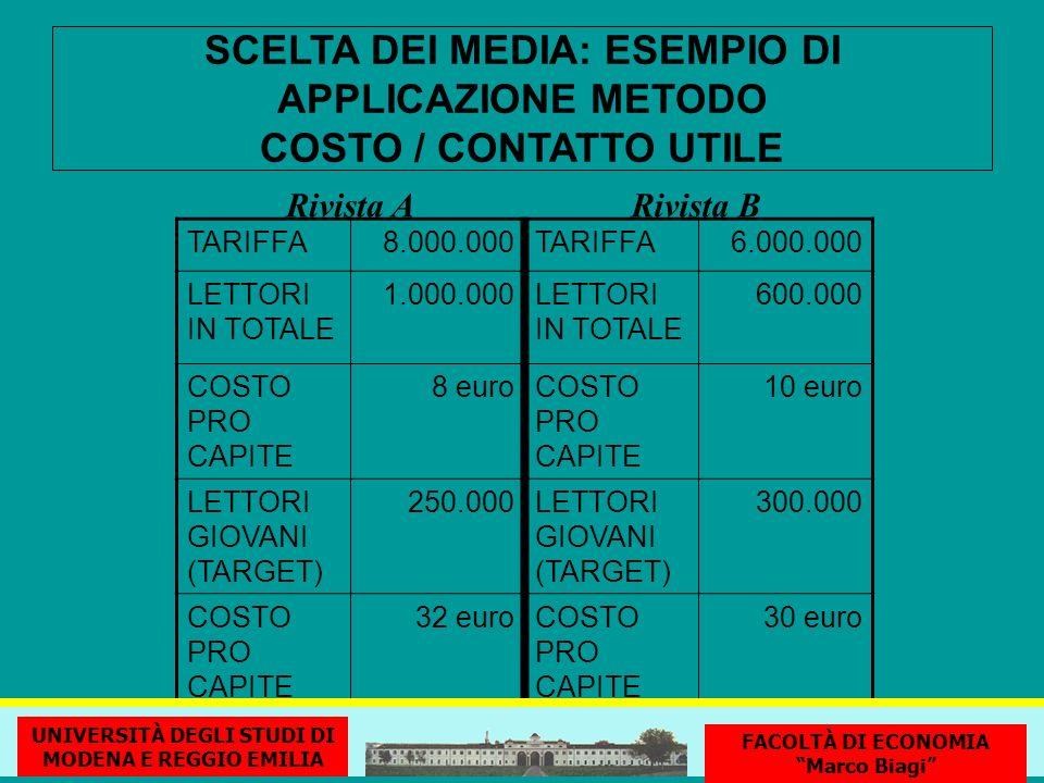 SCELTA DEI MEDIA: ESEMPIO DI APPLICAZIONE METODO COSTO / CONTATTO UTILE Rivista A TARIFFA8.000.000TARIFFA6.000.000 LETTORI IN TOTALE 1.000.000LETTORI IN TOTALE 600.000 COSTO PRO CAPITE 8 euroCOSTO PRO CAPITE 10 euro LETTORI GIOVANI (TARGET) 250.000LETTORI GIOVANI (TARGET) 300.000 COSTO PRO CAPITE 32 euroCOSTO PRO CAPITE 30 euro Rivista B UNIVERSITÀ DEGLI STUDI DI MODENA E REGGIO EMILIA FACOLTÀ DI ECONOMIA Marco Biagi