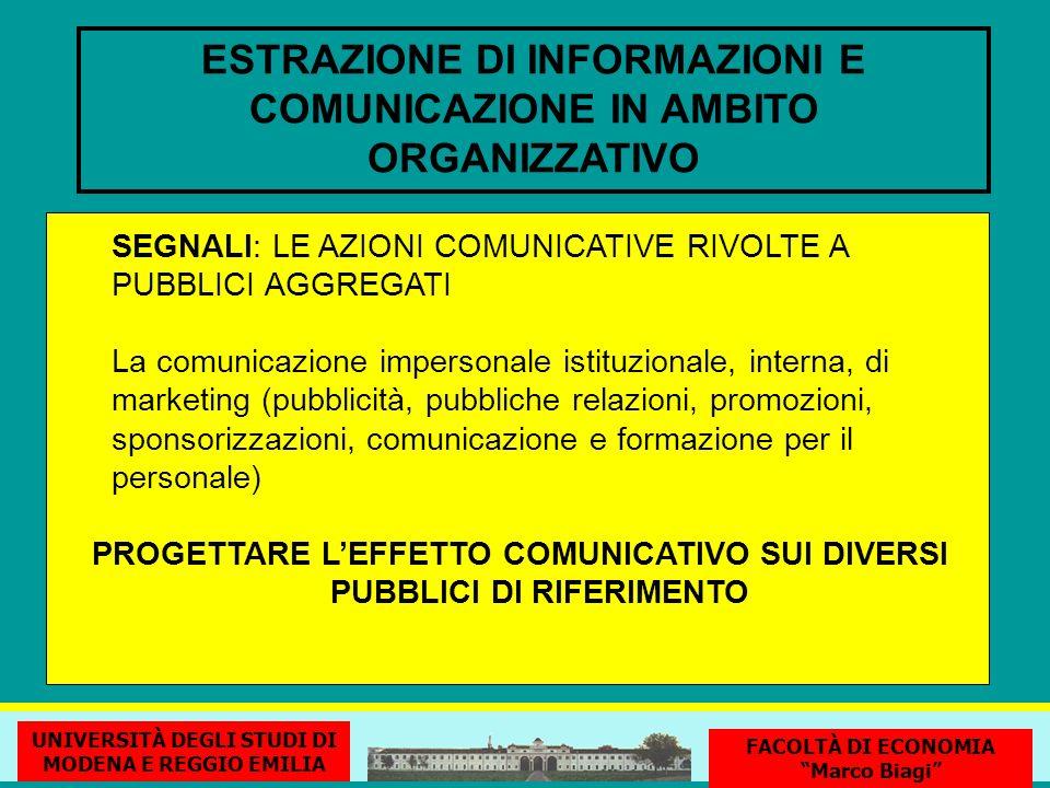ESTRAZIONE DI INFORMAZIONI E COMUNICAZIONE IN AMBITO ORGANIZZATIVO SEGNALI: LE AZIONI COMUNICATIVE RIVOLTE A PUBBLICI AGGREGATI La comunicazione impersonale istituzionale, interna, di marketing (pubblicità, pubbliche relazioni, promozioni, sponsorizzazioni, comunicazione e formazione per il personale) PROGETTARE LEFFETTO COMUNICATIVO SUI DIVERSI PUBBLICI DI RIFERIMENTO UNIVERSITÀ DEGLI STUDI DI MODENA E REGGIO EMILIA FACOLTÀ DI ECONOMIA Marco Biagi