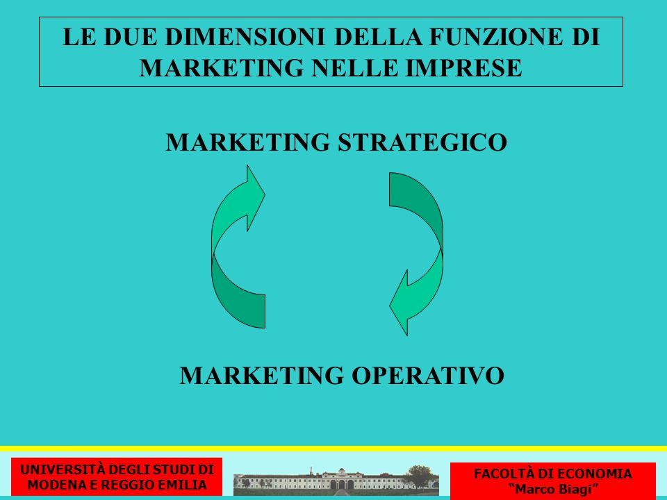 MARKETING STRATEGICO LE DUE DIMENSIONI DELLA FUNZIONE DI MARKETING NELLE IMPRESE MARKETING OPERATIVO G. Nardin - Università di Modena e Reggio Emilia