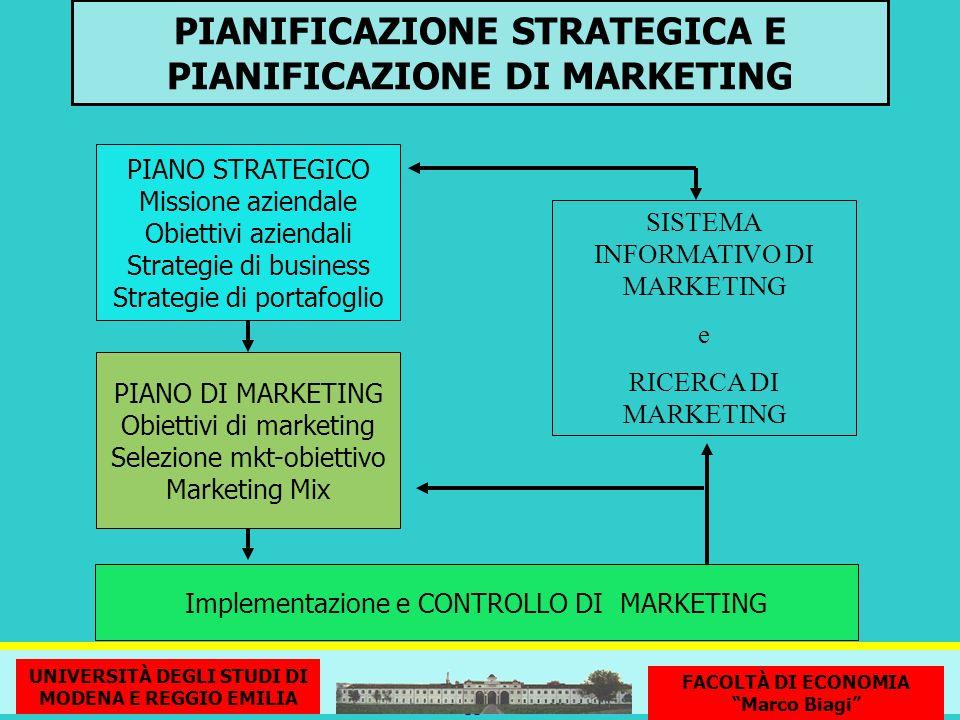 PIANIFICAZIONE STRATEGICA E PIANIFICAZIONE DI MARKETING PIANO STRATEGICO Missione aziendale Obiettivi aziendali Strategie di business Strategie di por