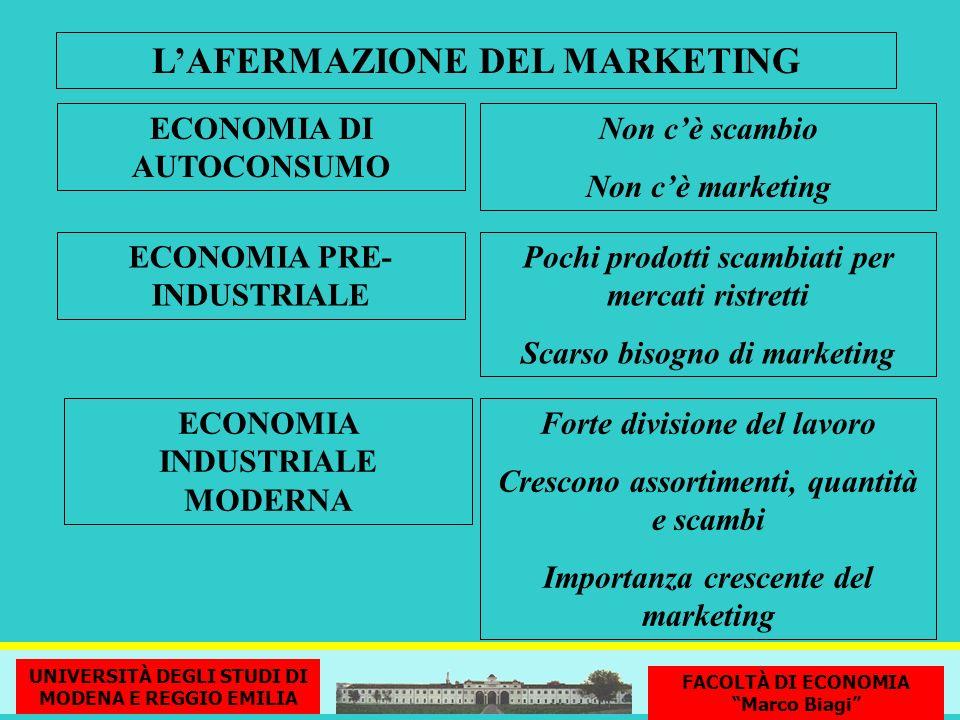 LAFERMAZIONE DEL MARKETING ECONOMIA DI AUTOCONSUMO Non cè scambio Non cè marketing ECONOMIA PRE- INDUSTRIALE Pochi prodotti scambiati per mercati rist
