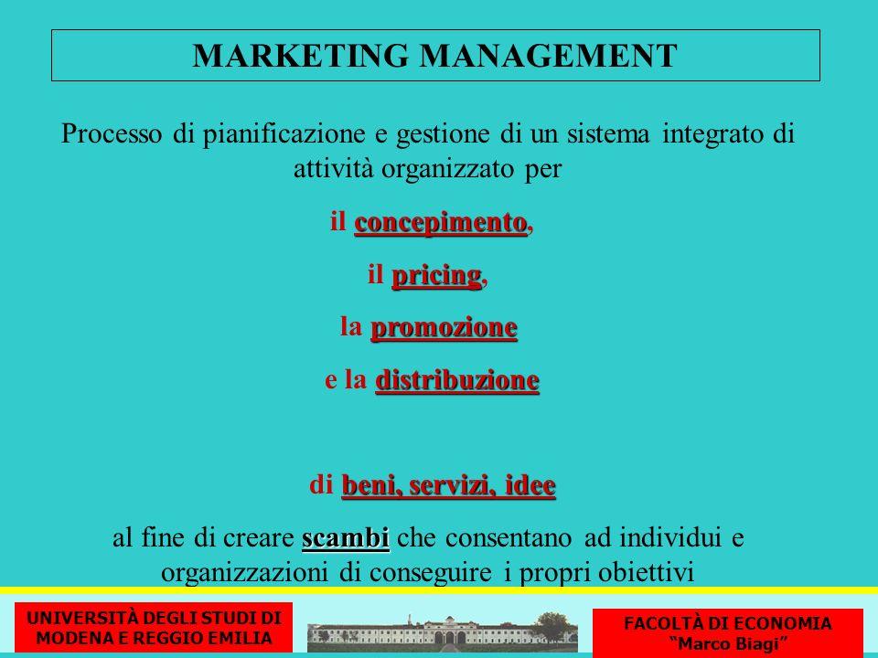 Processo di pianificazione e gestione di un sistema integrato di attività organizzato per concepimento il concepimento, pricing il pricing, promozione