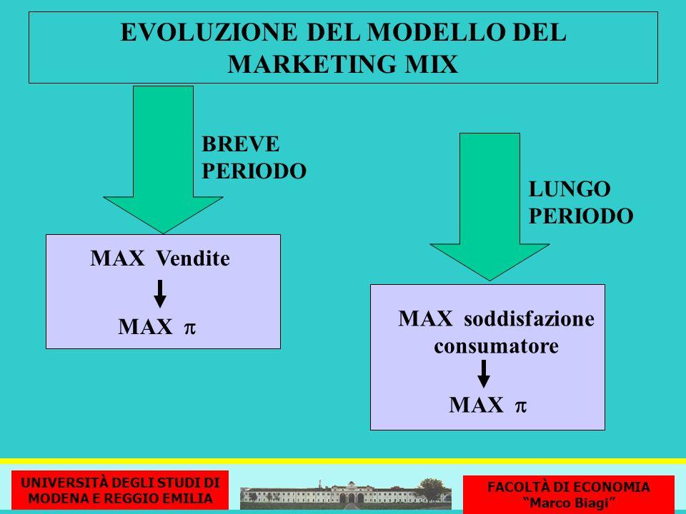 EVOLUZIONE DEL MODELLO DEL MARKETING MIX MAX MAX Vendite BREVE PERIODO MAX MAX soddisfazione consumatore LUNGO PERIODO G. Nardin - Università di Moden