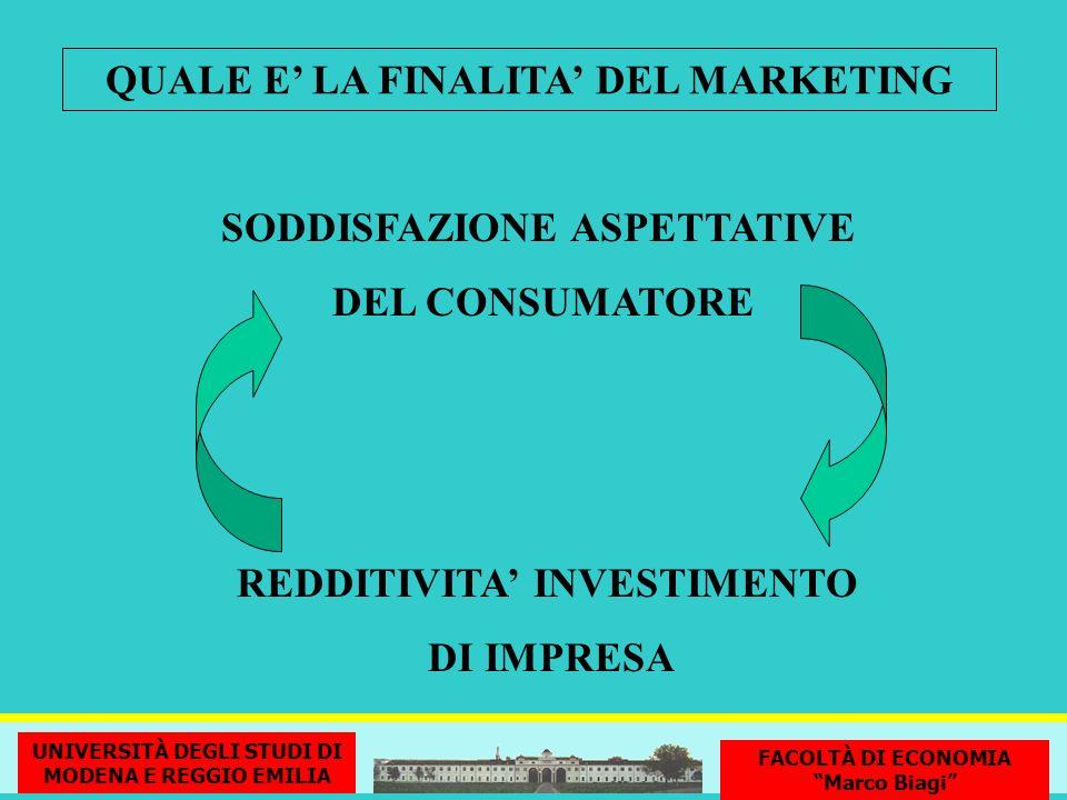SODDISFAZIONE ASPETTATIVE DEL CONSUMATORE QUALE E LA FINALITA DEL MARKETING REDDITIVITA INVESTIMENTO DI IMPRESA G. Nardin - Università di Modena e Reg