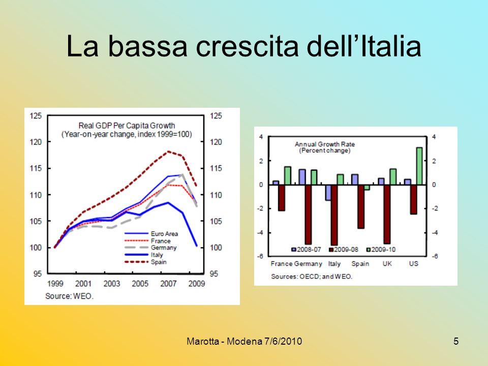 Marotta - Modena 7/6/20105 La bassa crescita dellItalia