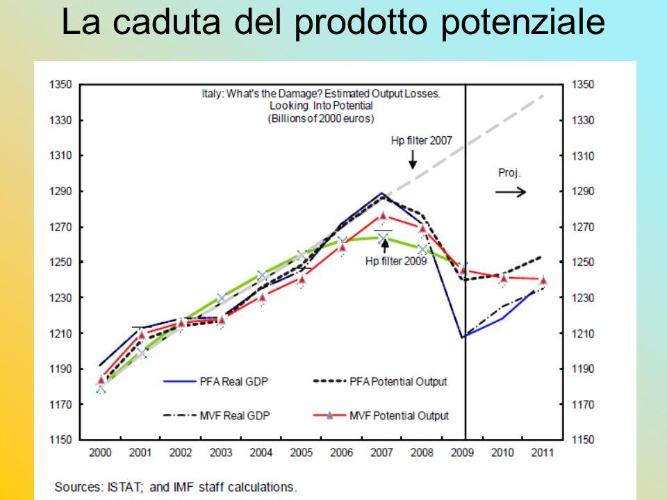 Marotta - Modena 7/6/20107 Alcuni fattori specifici per la caduta del prodotto potenziale Alta quota di lavoratori non utilizzati: 16,5% nel 2009; nel 2008 15,6%, almeno il doppio di GE, FR, US, UK: In particolare tra i giovani elevata disoccupazione (13 % tra 20 e 34 anni) e salari iniziali reali stagnanti da 15 anni, con effetti su intera carriera futura da occupati e relativi incentivi 2 milioni di NEET nella fascia 15-29 anni (Istat) Caduta degli investimenti in macchine e attrezzature per il secondo anno (-5,6, -18,4) e presumibile obsolescenza economica di molti degli impianti in relazione a mutamenti mercati Stagnazione da oltre un decennio redditi reali e dei consumi delle famiglie