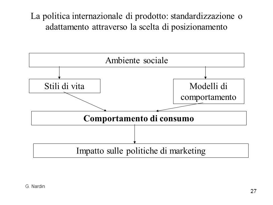 27 La politica internazionale di prodotto: standardizzazione o adattamento attraverso la scelta di posizionamento Ambiente sociale Comportamento di co
