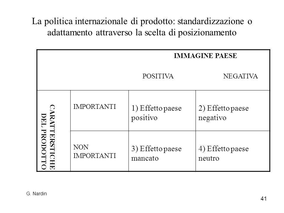 41 La politica internazionale di prodotto: standardizzazione o adattamento attraverso la scelta di posizionamento IMMAGINE PAESE POSITIVA NEGATIVA CAR