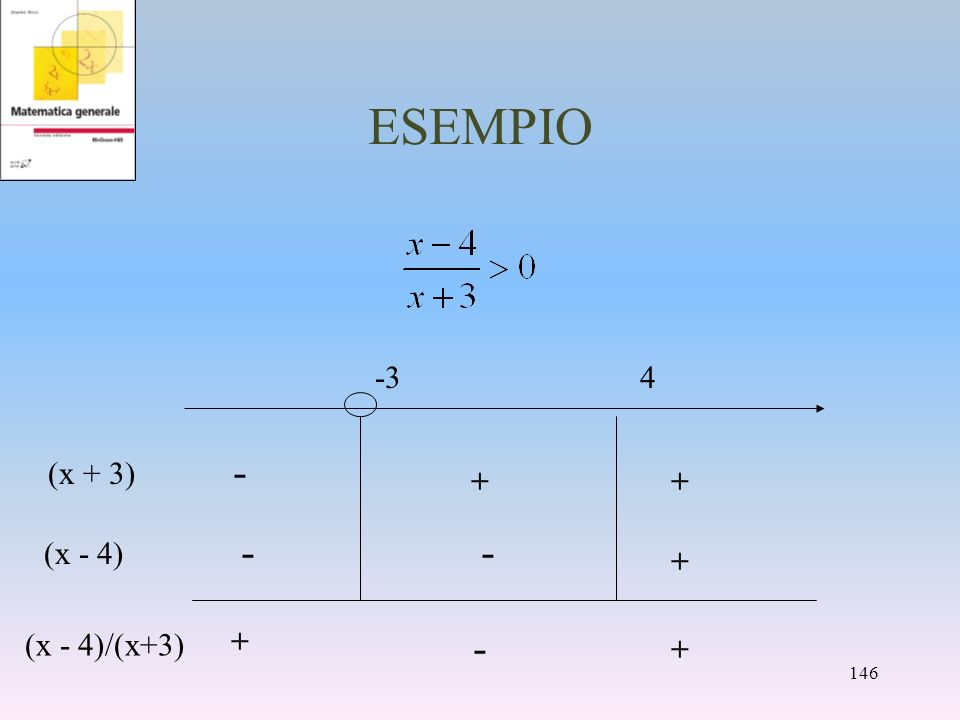 ESEMPIO (x - 4) + -- (x + 3) ++ - + + - -34 146 (x - 4)/(x+3)