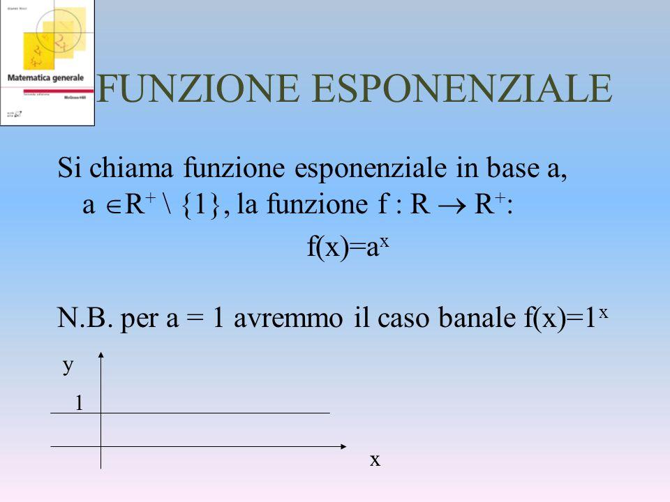 FUNZIONE ESPONENZIALE Si chiama funzione esponenziale in base a, a R + \ {1}, la funzione f : R R + : f(x)=a x N.B. per a = 1 avremmo il caso banale f