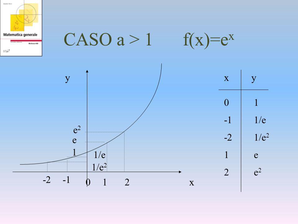 CASO a > 1 f(x)=e x y x xy -11/e 1e1e 0101 -21/e 2 2e22e2 0 1 1/e -2 1/e 2 1 e 2 e2e2