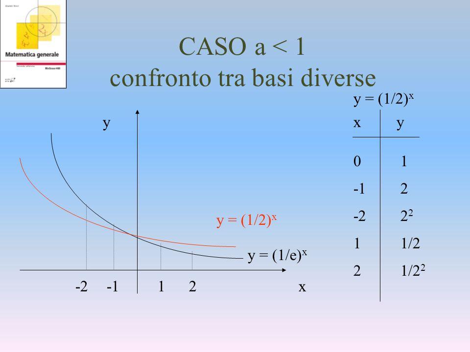 CASO a < 1 confronto tra basi diverse y x xy -12 11/2 0101 -22 2 21/2 2 y = (1/e) x y = (1/2) x -212