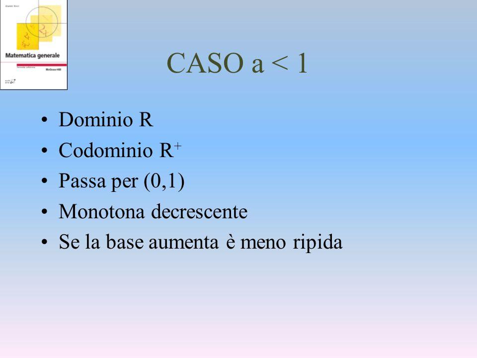 CASO a < 1 Dominio R Codominio R + Passa per (0,1) Monotona decrescente Se la base aumenta è meno ripida