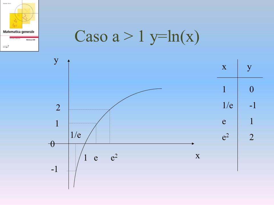 Caso a > 1 y=ln(x) xy 1/e-1 e22e22 1010 e1e1 1/e 1 e 2 e2e2 1 0 y x