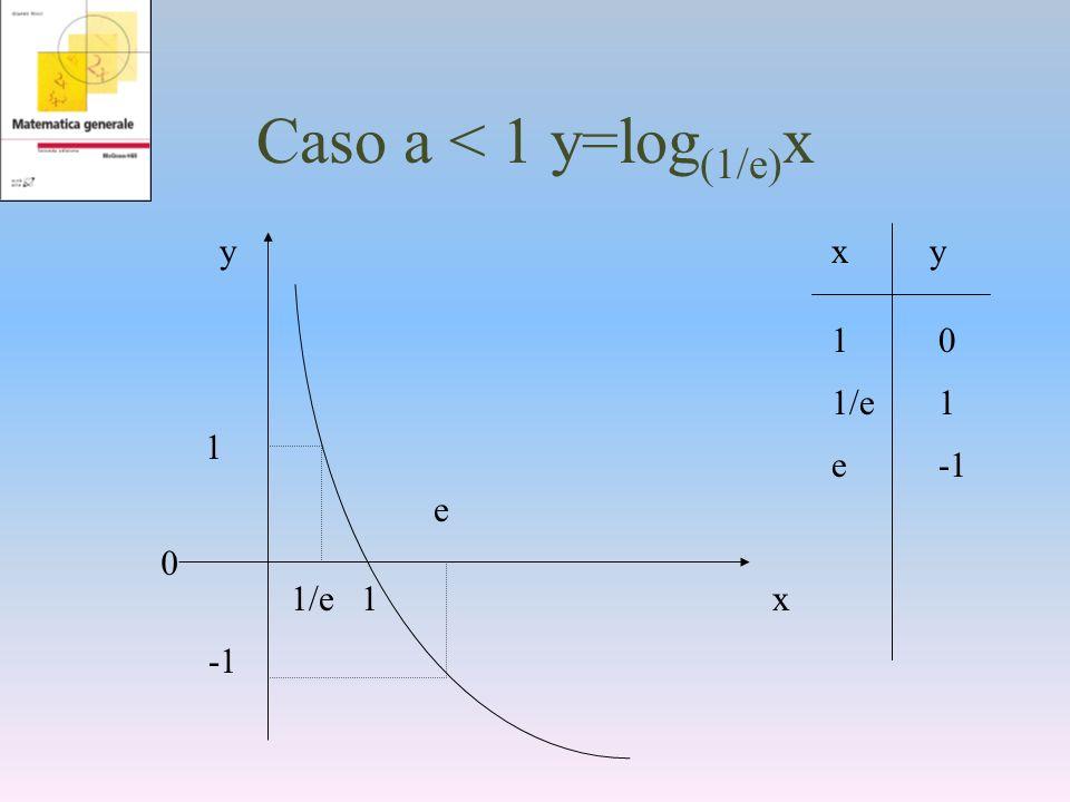 Caso a < 1 y=log (1/e) x y x 1 1/e e xy 1/e1 1010 e-1 1 0