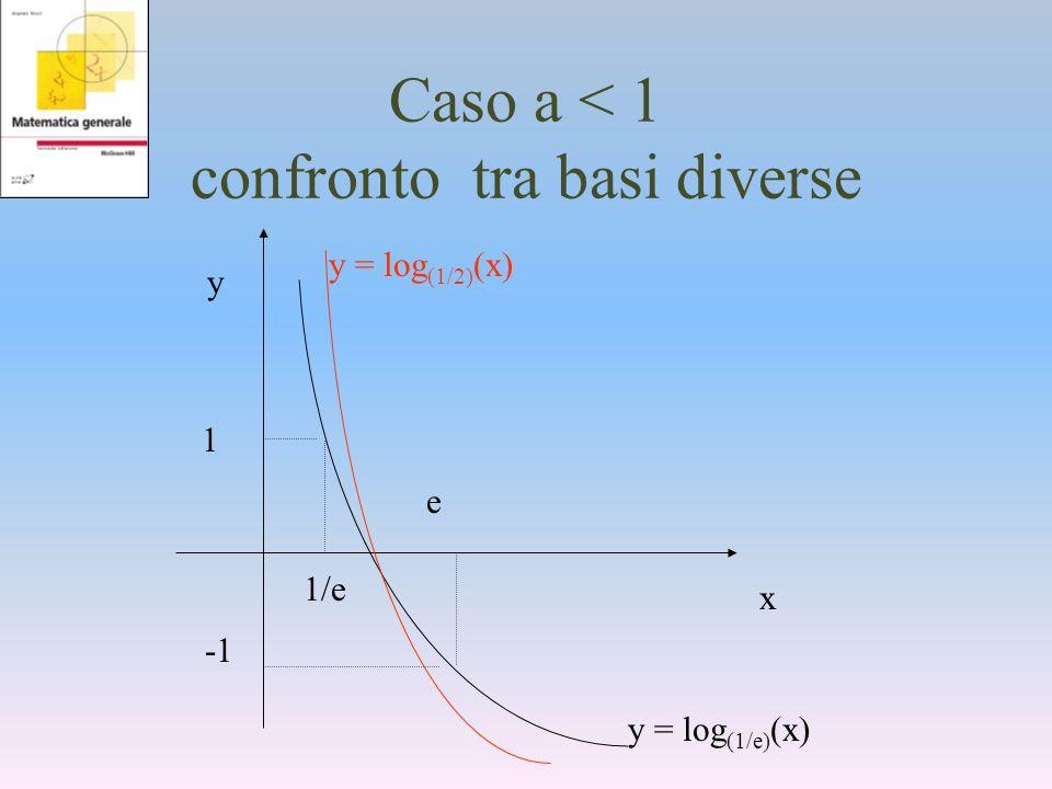Caso a < 1 confronto tra basi diverse y x 1 1/e e y = log (1/e) (x) y = log (1/2) (x)