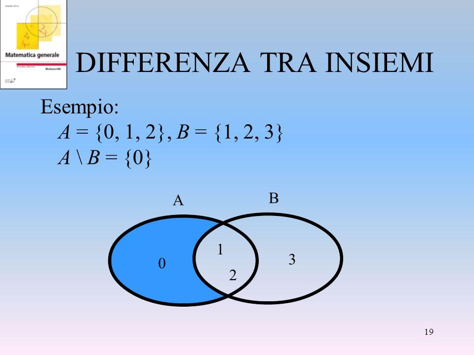 DIFFERENZA TRA INSIEMI Esempio: A = {0, 1, 2}, B = {1, 2, 3} A \ B = {0} 0 1 2 3 A B 19