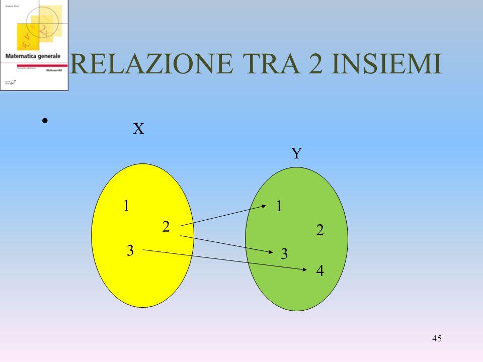 RELAZIONE TRA 2 INSIEMI 1 2 3 1 2 3 4 Y X 45