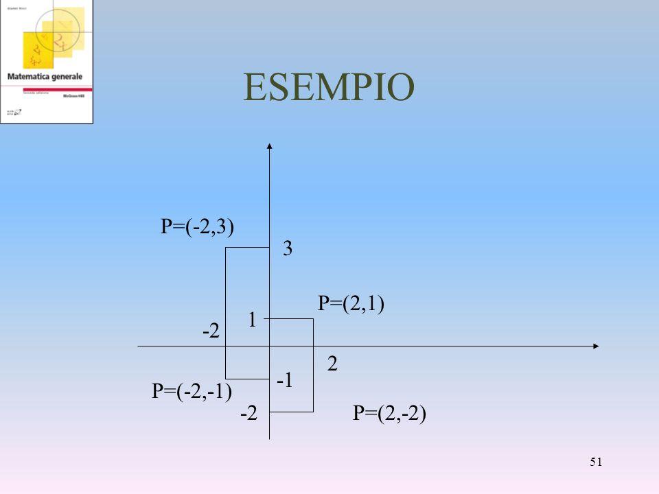 ESEMPIO 2 1 P=(2,1) P=(-2,-1) -2 3 P=(-2,3) P=(2,-2)-2 51