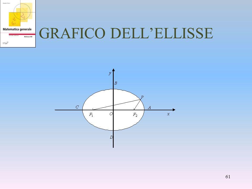 GRAFICO DELLELLISSE 61