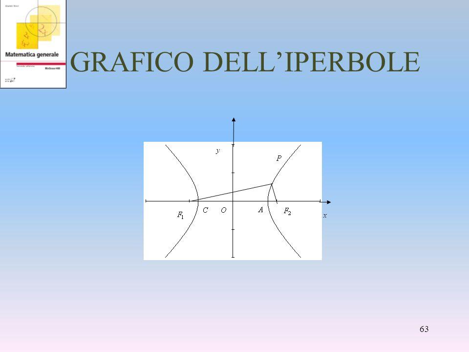 GRAFICO DELLIPERBOLE 63 x y