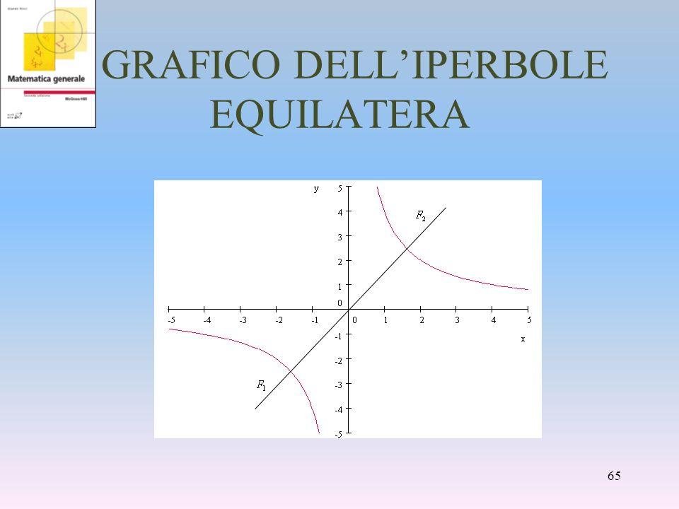 GRAFICO DELLIPERBOLE EQUILATERA 65