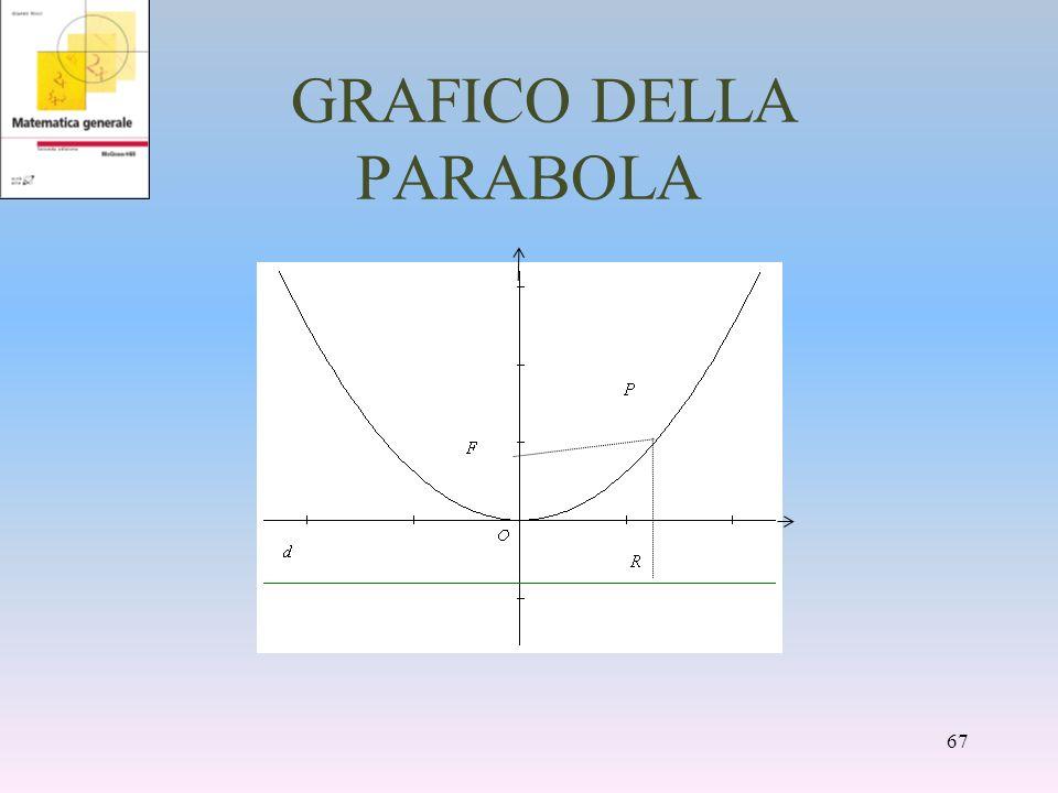 GRAFICO DELLA PARABOLA 67