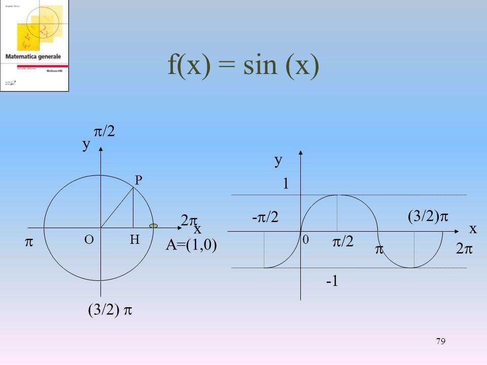 f(x) = sin (x) A=(1,0) y x /2 /2) 2 x y - /2 /2 /2) 1 79 P HO0