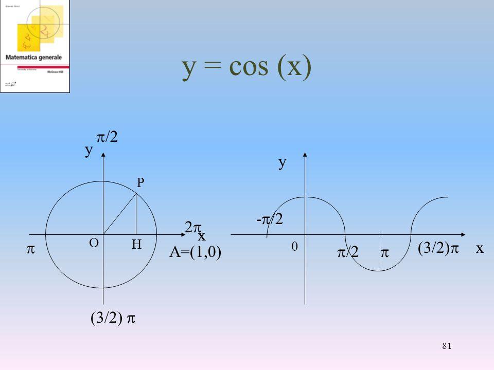 y = cos (x) x y - /2 /2 /2) x /2 /2) A=(1,0) y x 2 81 P H O 0