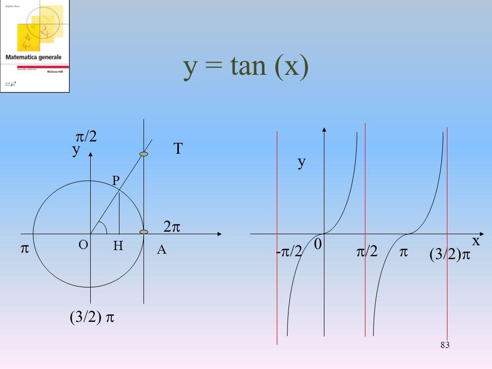 y = tan (x) x y - /2 /2 /2) A yT /2 /2) 2 O 0 83 P H