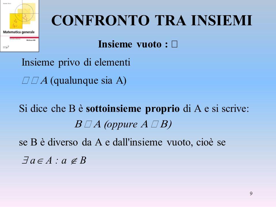 CONFRONTO TRA INSIEMI Insieme vuoto : Insieme privo di elementi (qualunque sia A) Si dice che B è sottoinsieme proprio di A e si scrive: oppure se B è