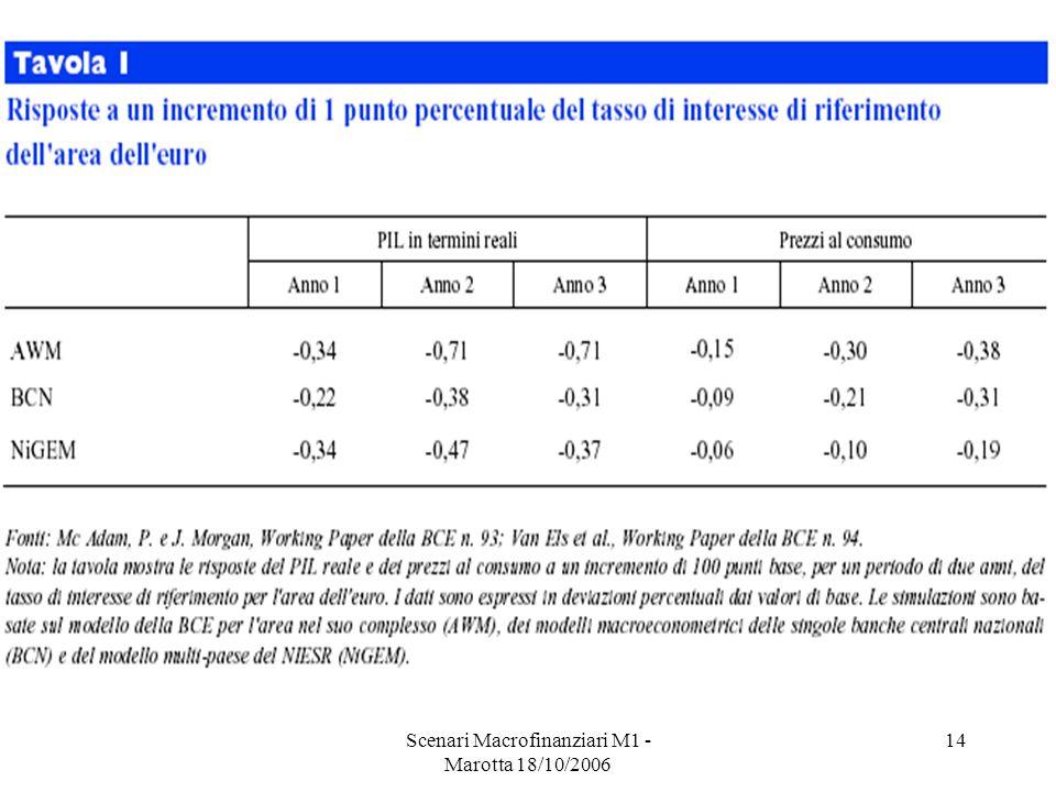 Scenari Macrofinanziari M1 - Marotta 18/10/2006 14