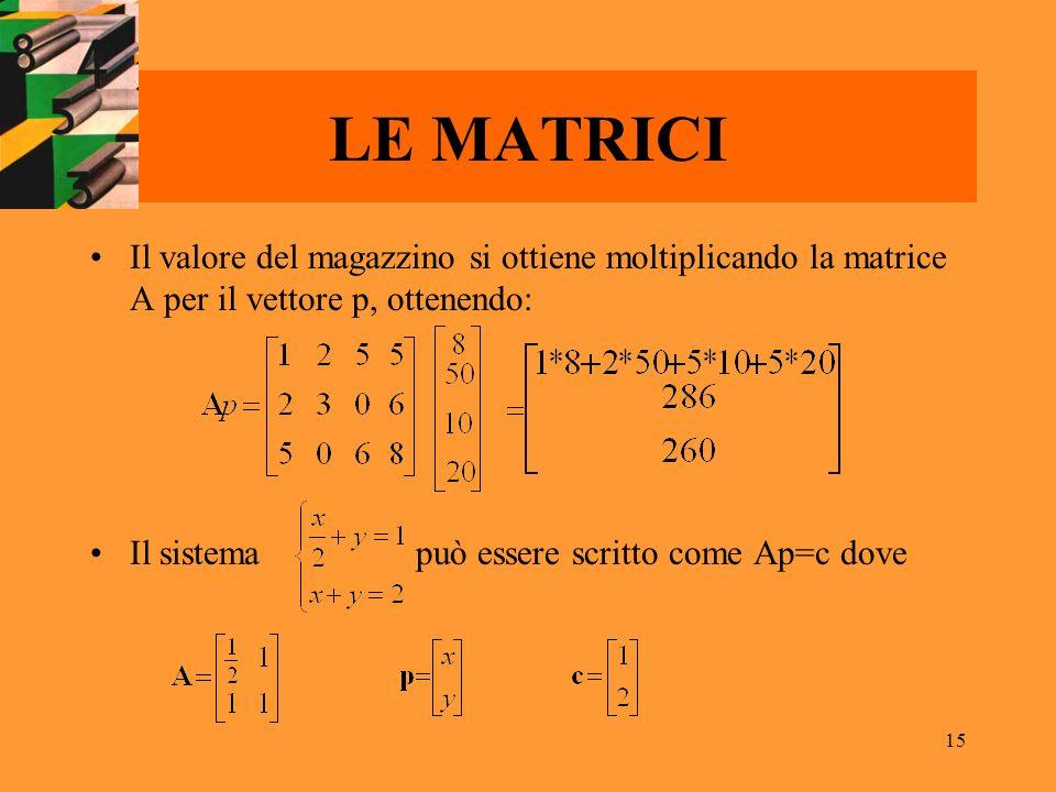 15 LE MATRICI Il valore del magazzino si ottiene moltiplicando la matrice A per il vettore p, ottenendo: Il sistema può essere scritto come Ap=c dove