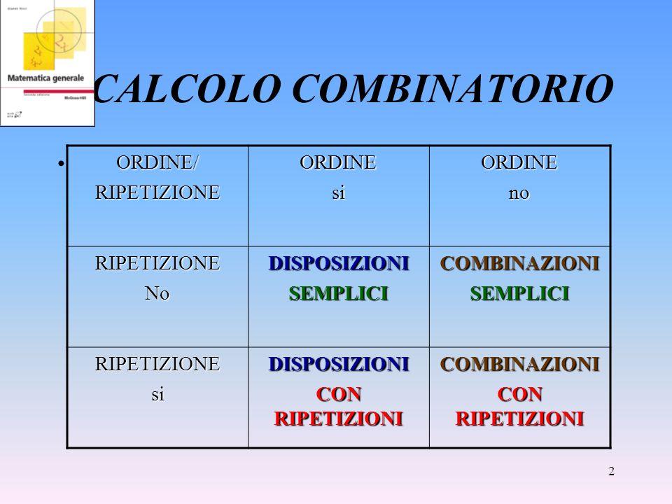 2 CALCOLO COMBINATORIO ORDINE/RIPETIZIONEORDINEsiORDINEno RIPETIZIONENoDISPOSIZIONISEMPLICICOMBINAZIONISEMPLICI RIPETIZIONEsiDISPOSIZIONI CON RIPETIZI