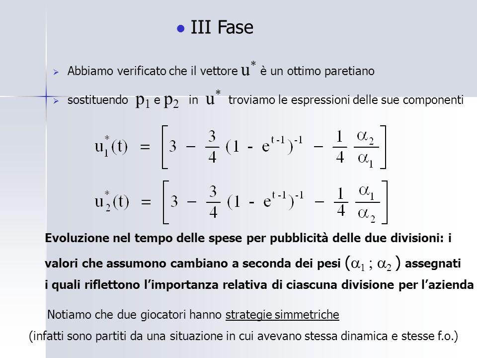 III Fase Abbiamo verificato che il vettore u * è un ottimo paretiano sostituendo p 1 e p 2 in u * troviamo le espressioni delle sue componenti Evoluzione nel tempo delle spese per pubblicità delle due divisioni: i valori che assumono cambiano a seconda dei pesi ( 1 ; 2 ) assegnati i quali riflettono limportanza relativa di ciascuna divisione per lazienda Notiamo che due giocatori hanno strategie simmetriche (infatti sono partiti da una situazione in cui avevano stessa dinamica e stesse f.o.)