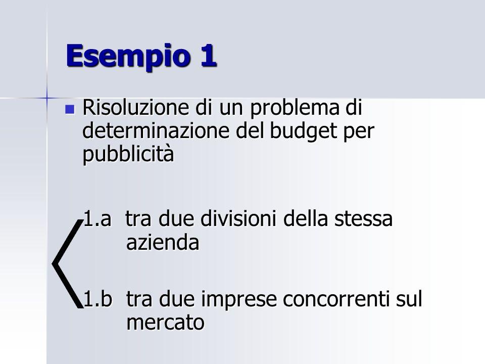 Esempio 1 Risoluzione di un problema di determinazione del budget per pubblicità Risoluzione di un problema di determinazione del budget per pubblicità 1.a tra due divisioni della stessa azienda 1.b tra due imprese concorrenti sul mercato