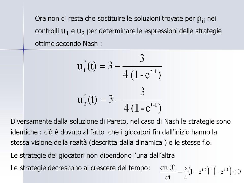Ora non ci resta che sostituire le soluzioni trovate per p ij nei controlli u 1 e u 2 per determinare le espressioni delle strategie ottime secondo Nash : Diversamente dalla soluzione di Pareto, nel caso di Nash le strategie sono identiche : ciò è dovuto al fatto che i giocatori fin dallinizio hanno la stessa visione della realtà (descritta dalla dinamica ) e le stesse f.o.