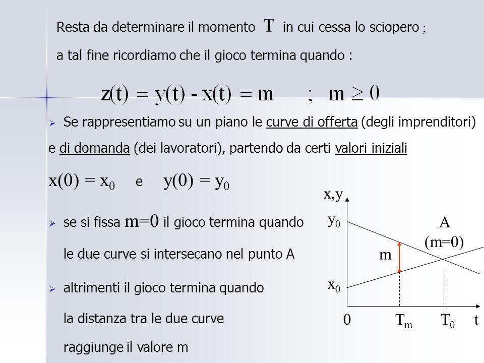 Resta da determinare il momento T in cui cessa lo sciopero ; a tal fine ricordiamo che il gioco termina quando : Se rappresentiamo su un piano le curve di offerta (degli imprenditori) e di domanda (dei lavoratori), partendo da certi valori iniziali x(0) = x 0 e y(0) = y 0 se si fissa m=0 il gioco termina quando le due curve si intersecano nel punto A altrimenti il gioco termina quando la distanza tra le due curve raggiunge il valore m A (m=0) 0 T m T 0 t x,y y 0 x 0 m